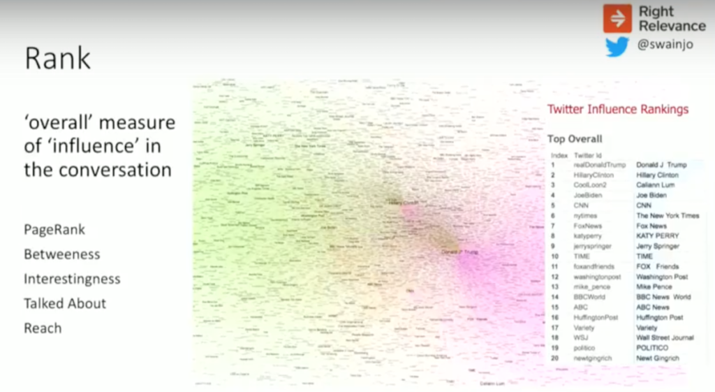 Rank provides a high-level graph algorithm