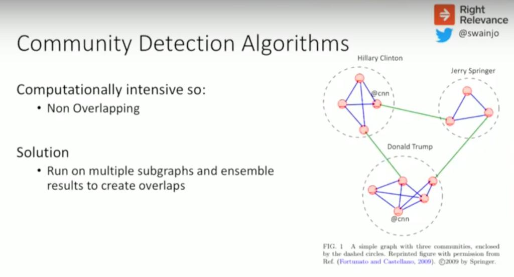 Community detection algorithm