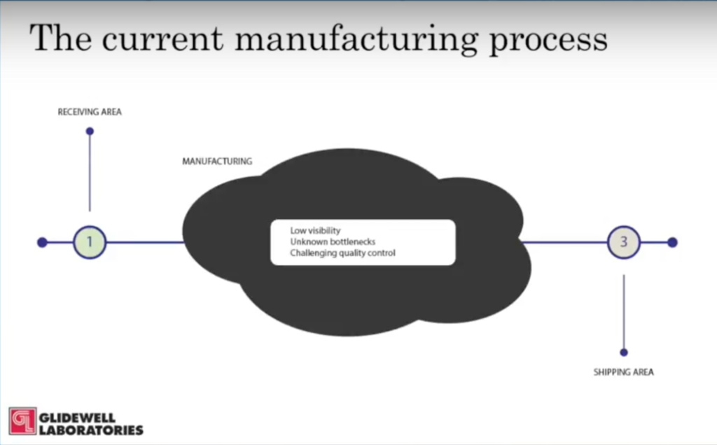 Glidewell's current manufacturing process lacks detail