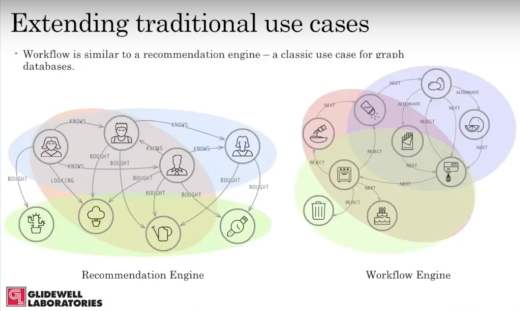 Glidewell extends the real-time recommendation use case