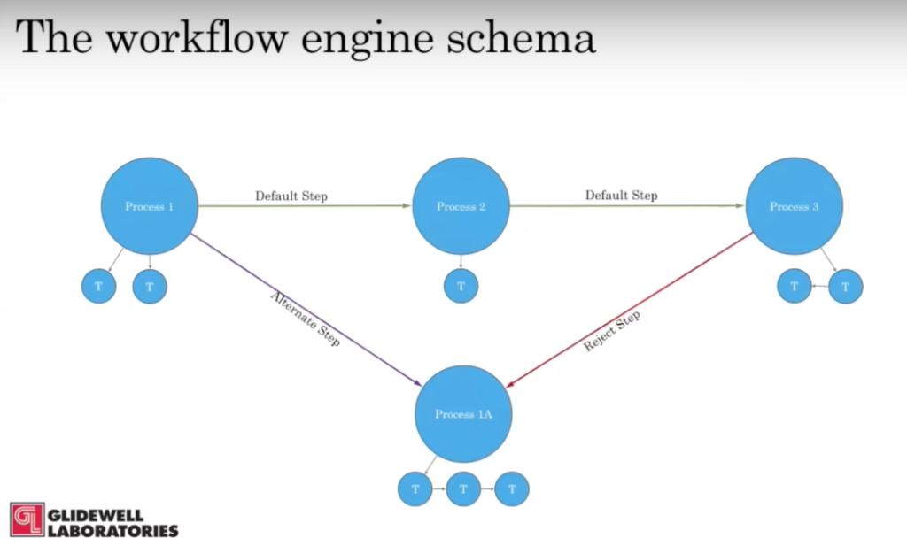 The Glidewell workflow engine schema