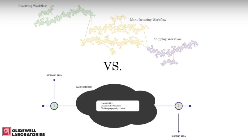 Workflow comparisons