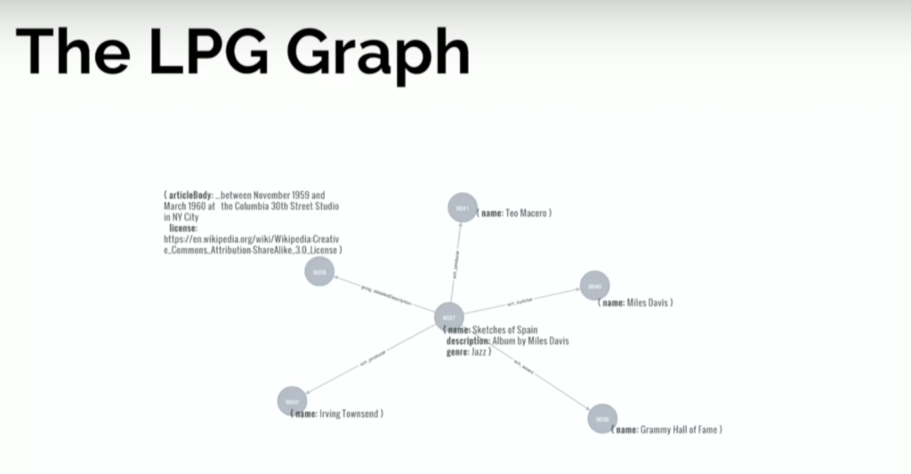 The LPG Graph