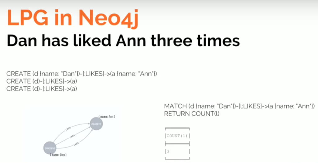 Labeled property graph in Neo4j