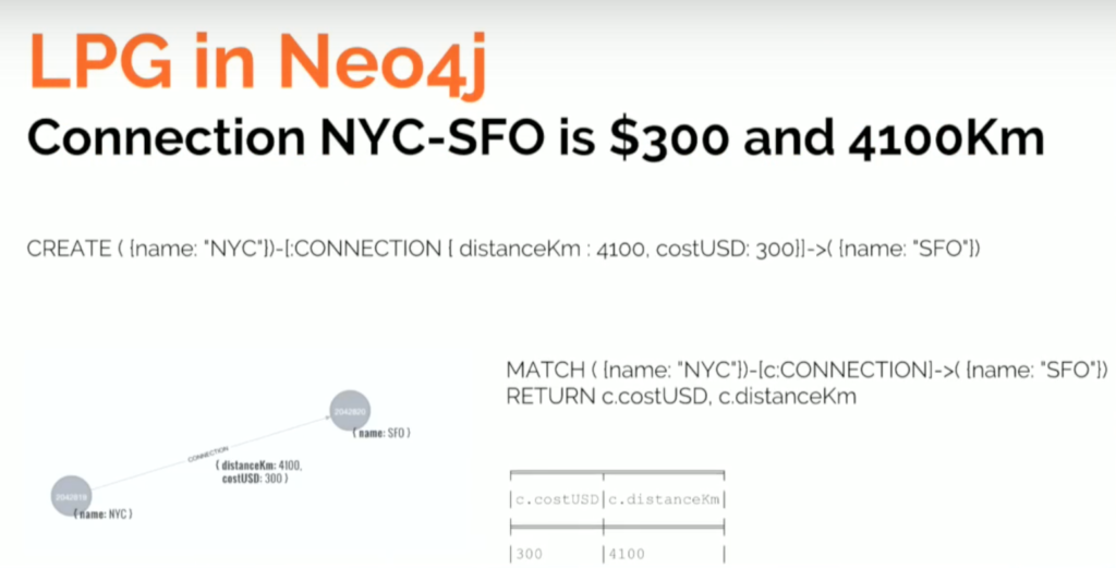 LPG in Neo4j plan flight example