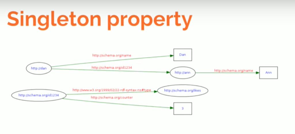 Singleton property graph