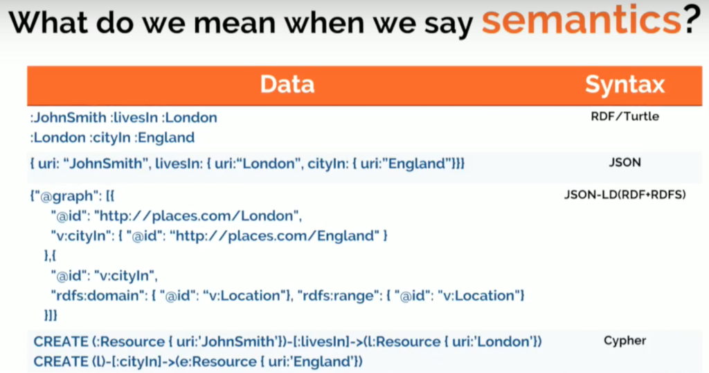 What do we mean when we say semantics?