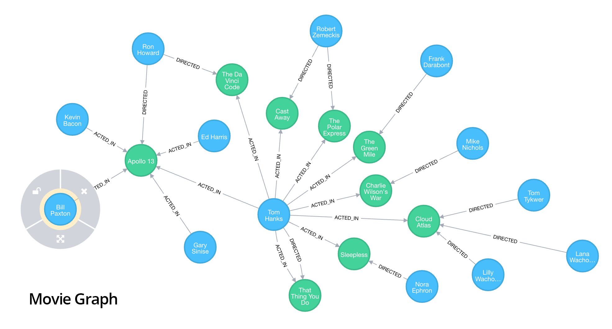 Neo4j movie sample graph
