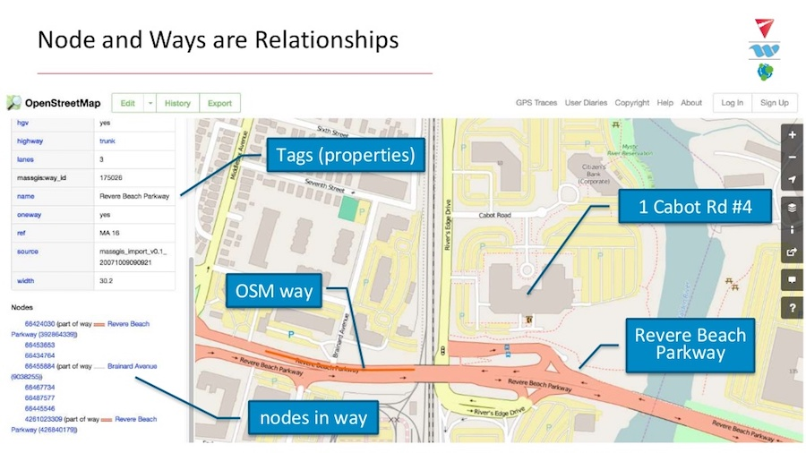 OSM Node and Way Analytics Agero and Neo4j