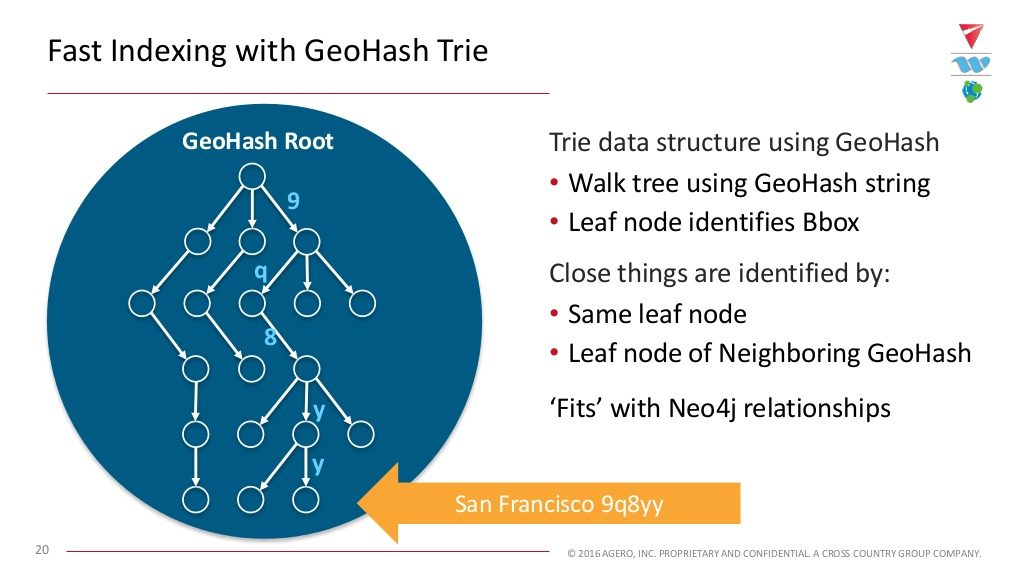 Fast indexing with the GeoHash tree