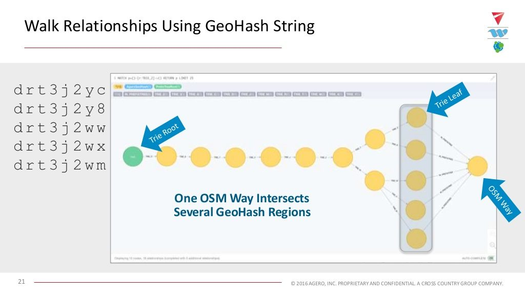 Walk relationships in Neo4j using the GeoHash string