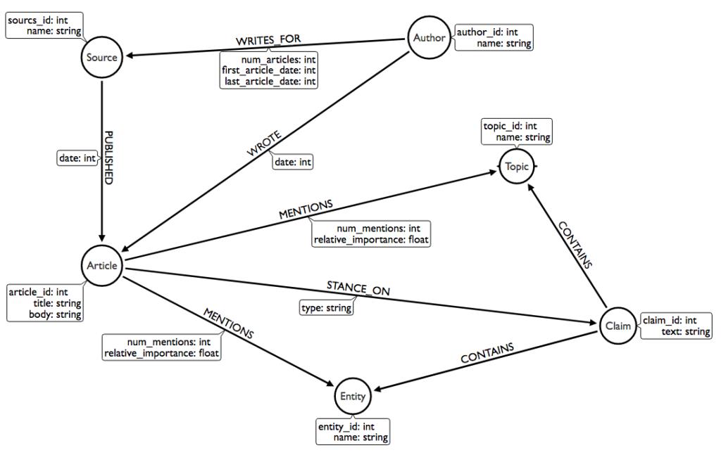 A fake news detection graph data model