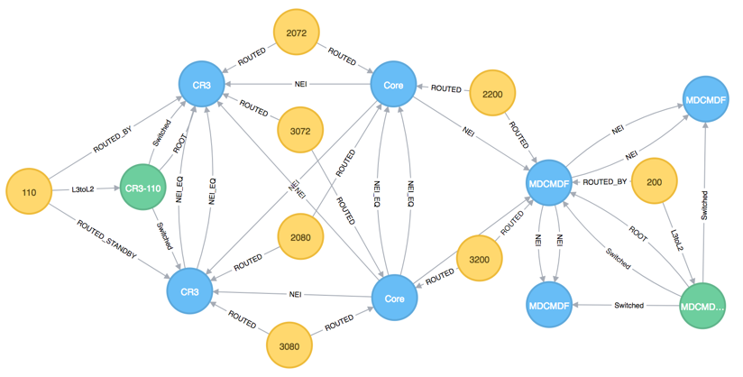 Netgraph - model IP networks in Neo4j