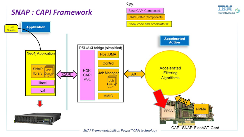 Learn more about how to accelerate Neo4j performance using CAPI SNAP technology on IBM Power Systems