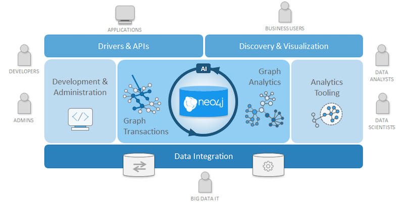 Learn how Neo4j is evolving beyond being a graph database and becoming a graph technology platform