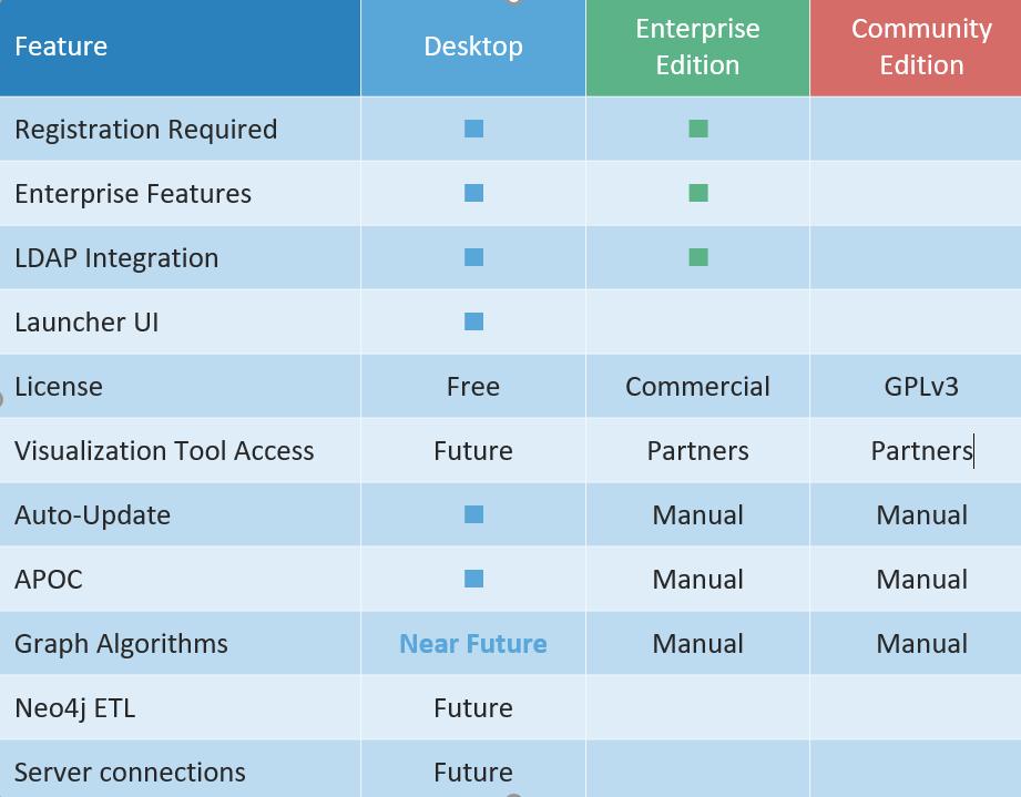 Neo4j Desktop features