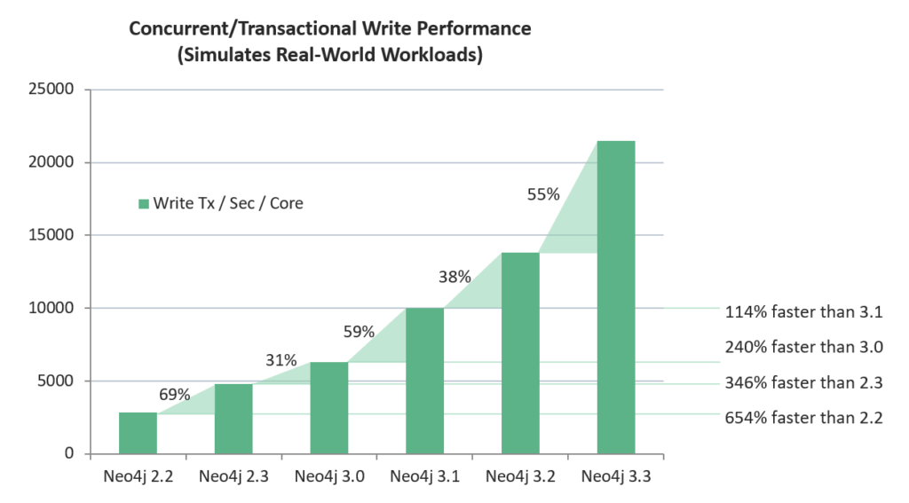 Write performance speed for the Neo4j graph database