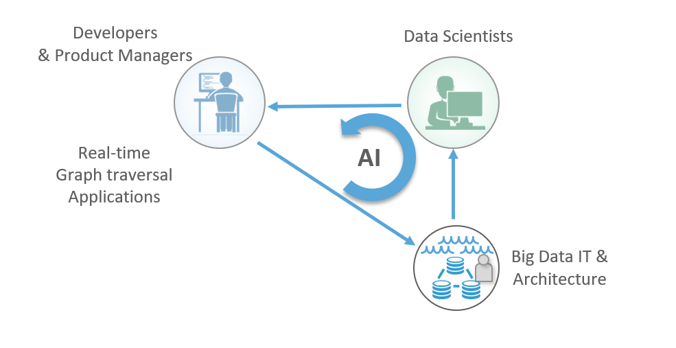 The AI workflow loop with the Neo4j Graph Platform