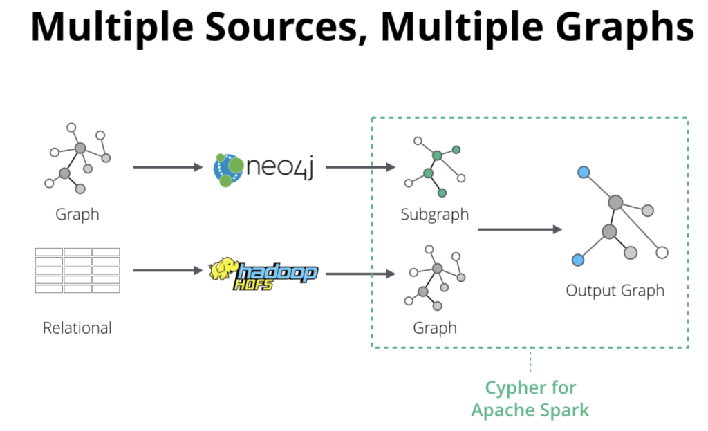Cypher for Apache Spark and data sources