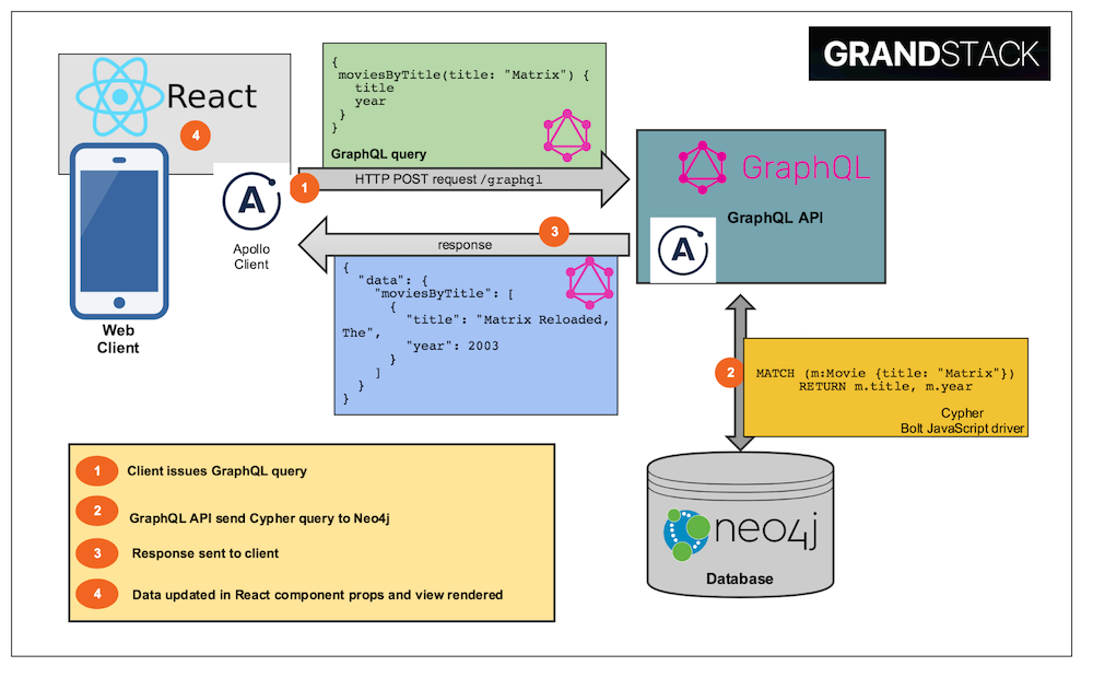 GRANDstack: GraphQL, React, Apollo Client and Neo4j Database