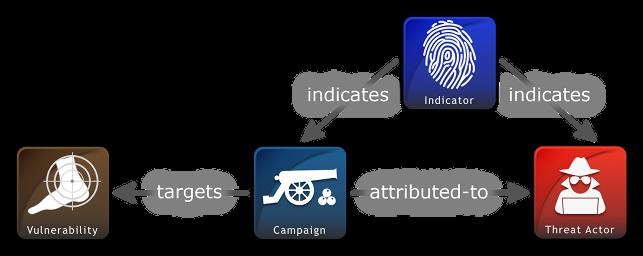 STIX - Sharing threat intelligence just got a lot easier
