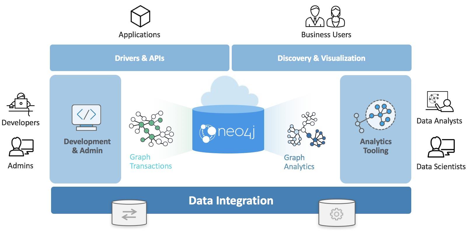 Neo4j Graph Platform