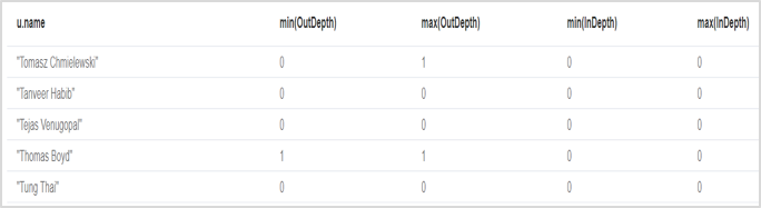 Calculate node rank / centrality of a node in Neo4j