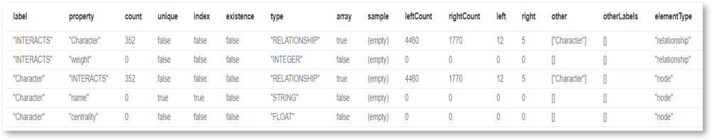 List all nodes, relationships and properties in Neo4j using the APOC library
