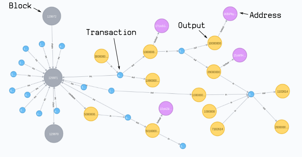 Neo4j bitcoin data model