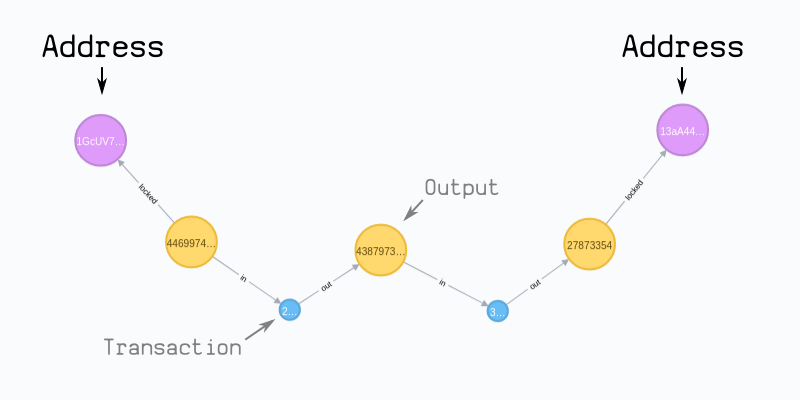 Neo4j connected data for addresses