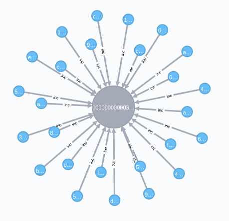 Cypher query results for a bitcoin block in Neo4j