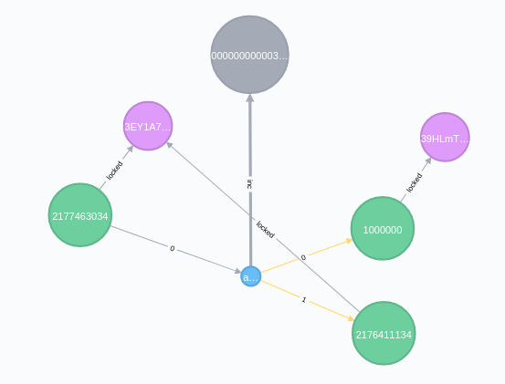 Cypher query result for a bitcoin transaction in Neo4j