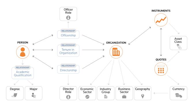 Thomson Reuters' OpenPermID
