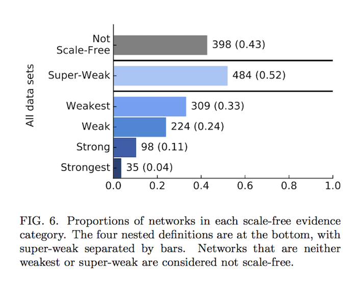 Network science research on scale-free networks