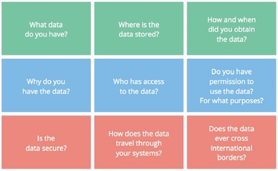 Personal data questions involved with GDPR compliance