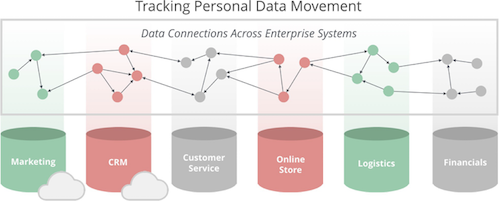 Personal data lineage across enterprise systems