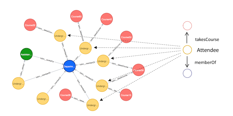 Learn how the Neo4j graph database (vs. a triple store) performs as a reasonable RDF reasoning engine