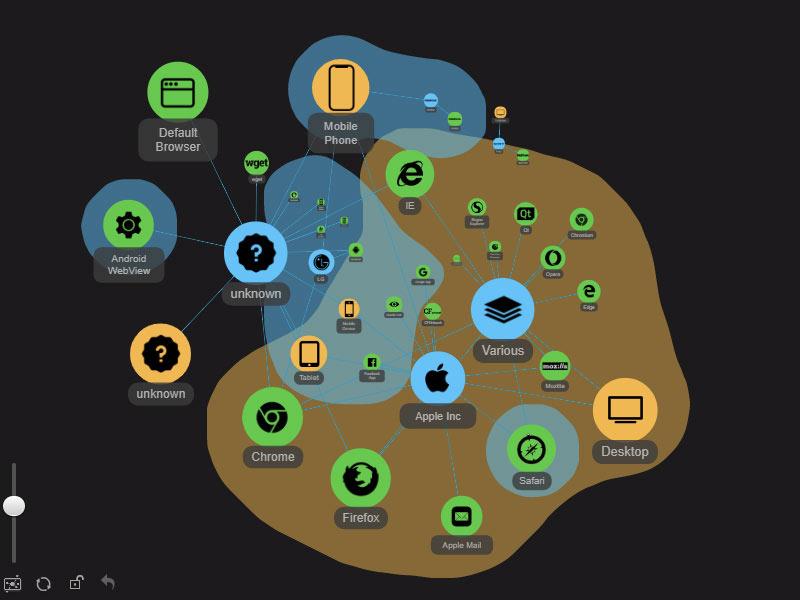 ZoomCharts provides graph data visualization for Neo4j