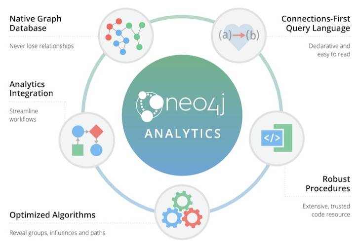 An overview of the Neo4j graph analytics library