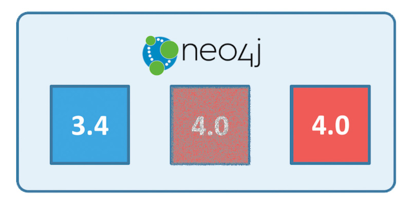 Rolling upgrades are now possible in Neo4j 3.4