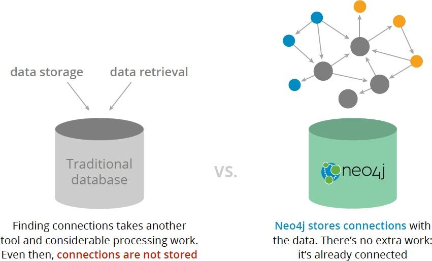 The difference in connections between a traditional database vs the Neo4j graph database