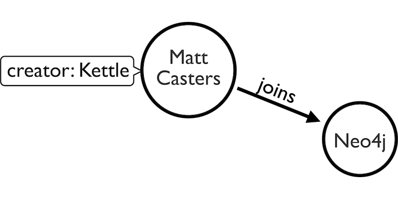 Learn about why Matt Casters has joined the Neo4j team and what that means for the Kettle community