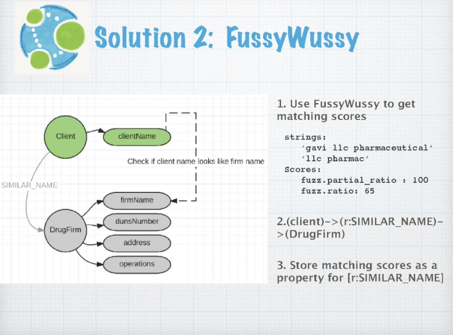 Data integration solution two, FussyWussy.