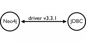 Learn about the brand-new Neo4j JDBC Driver (v3.3.1) and what's new in this release (+ examples)