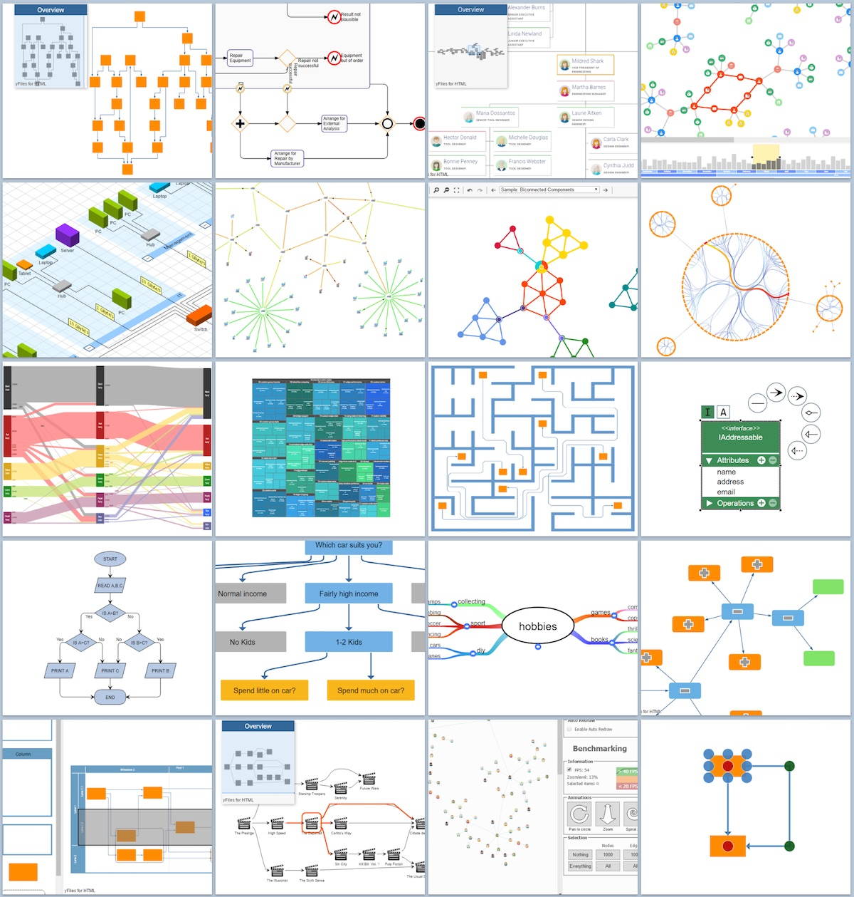 Wide selection of graph visualizations with yFiles