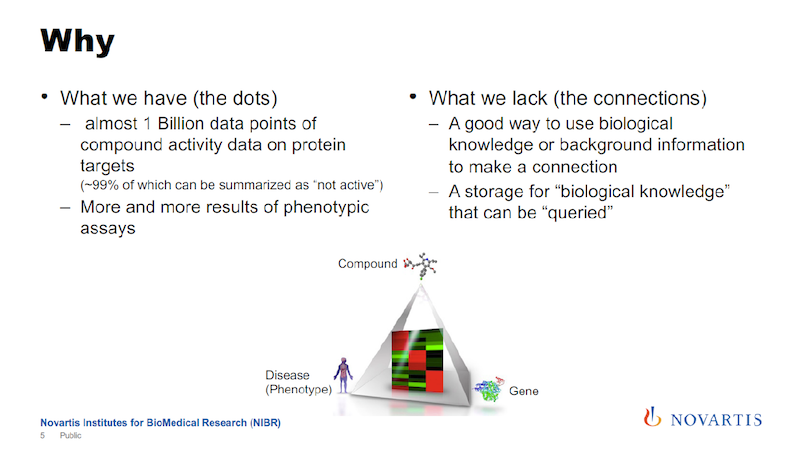 Scalable biological knowledge, why build a graph.