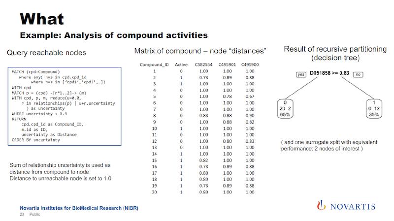 Querying numerous compounds.