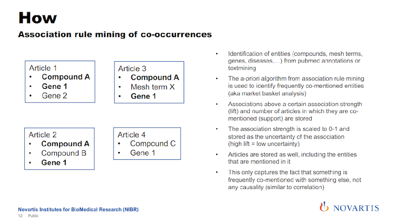Association rule mining concurrences.