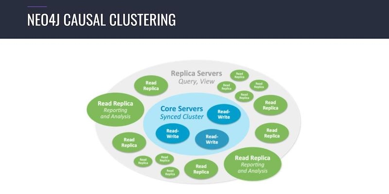 Learn about the importance of causal clustering in keeping data persistent.