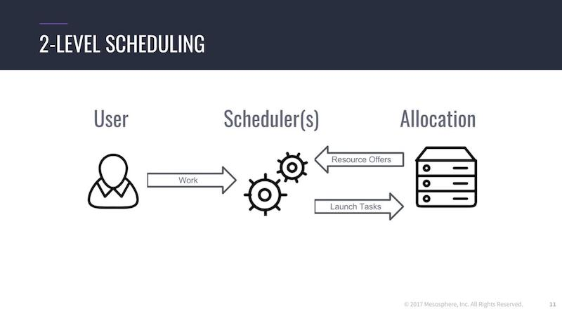 2-level scheduling with Mesos